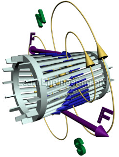 RMF tạo ra momen quay rotor như với trường hợp vòng dây kín đơn giản