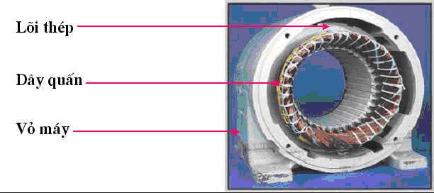 Stator và Rotor của một động cơ điện