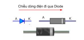 Ký hiệu và hình dáng của Diode bán dẫn